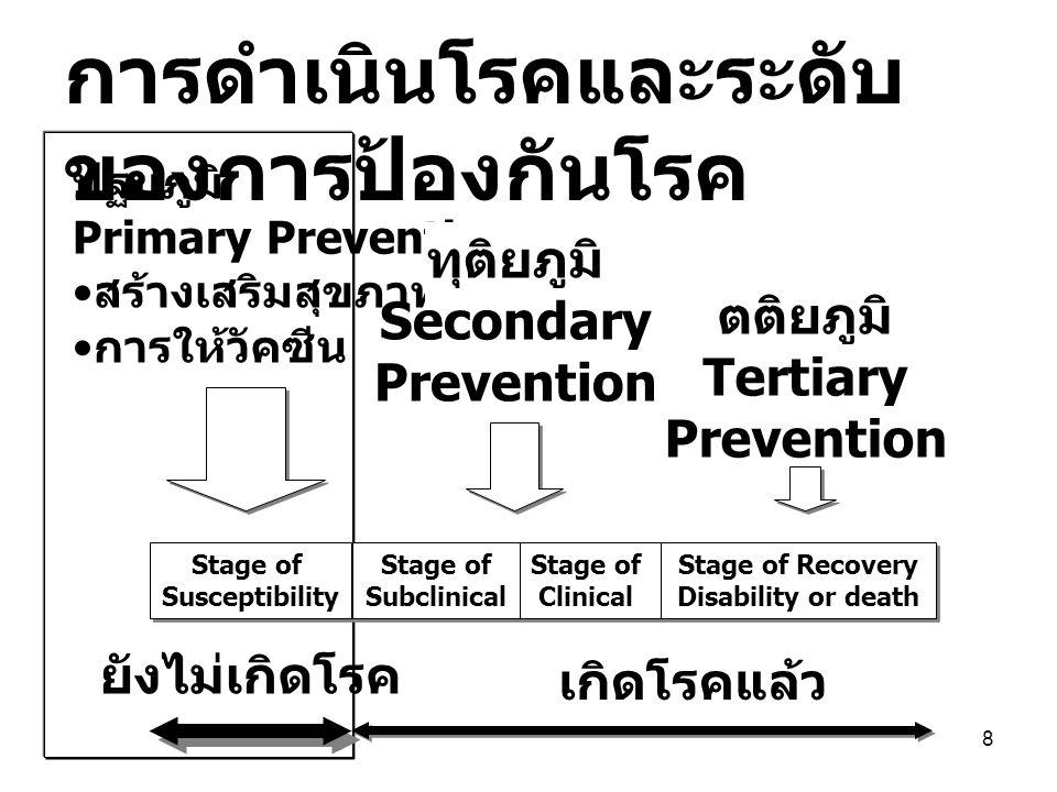 การดำเนินโรคและระดับของการป้องกันโรค