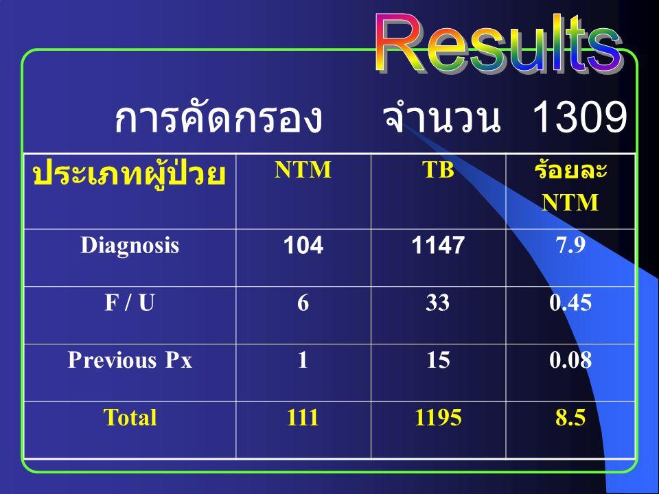 การคัดกรอง จำนวน 1309 ราย Results ประเภทผู้ป่วย NTM TB ร้อยละ