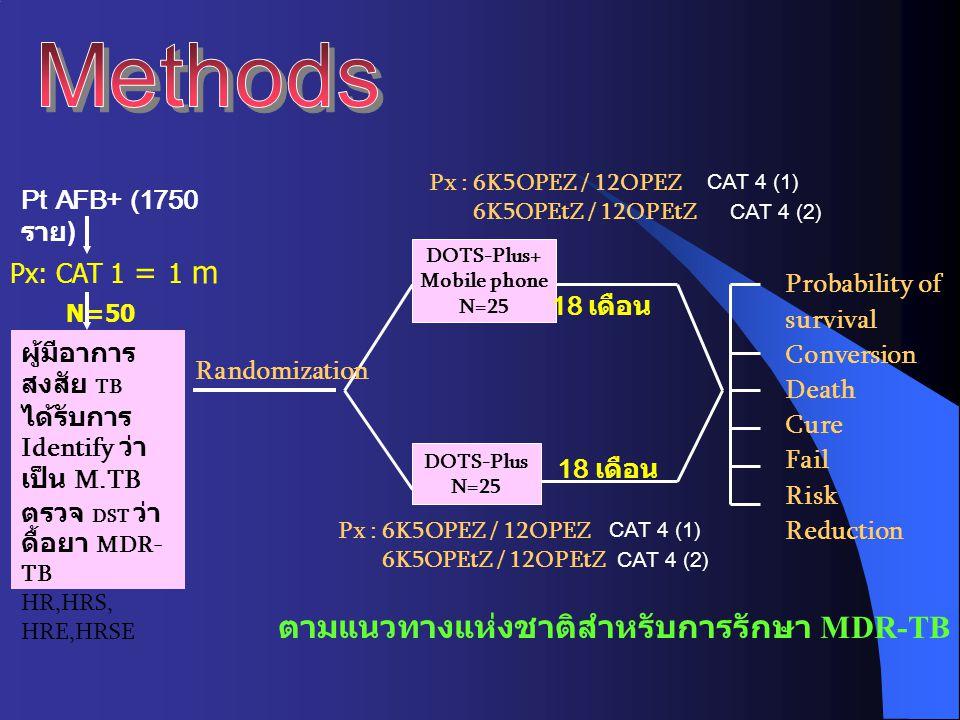 Methods ตามแนวทางแห่งชาติสำหรับการรักษา MDR-TB Pt AFB+ (1750 ราย)
