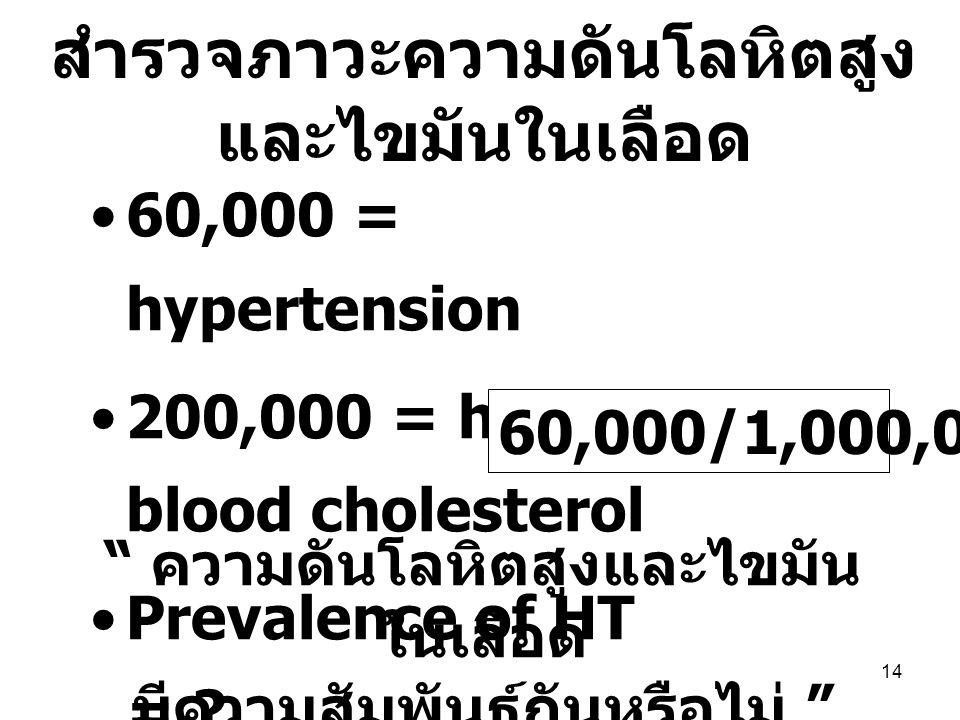 สำรวจภาวะความดันโลหิตสูงและไขมันในเลือด