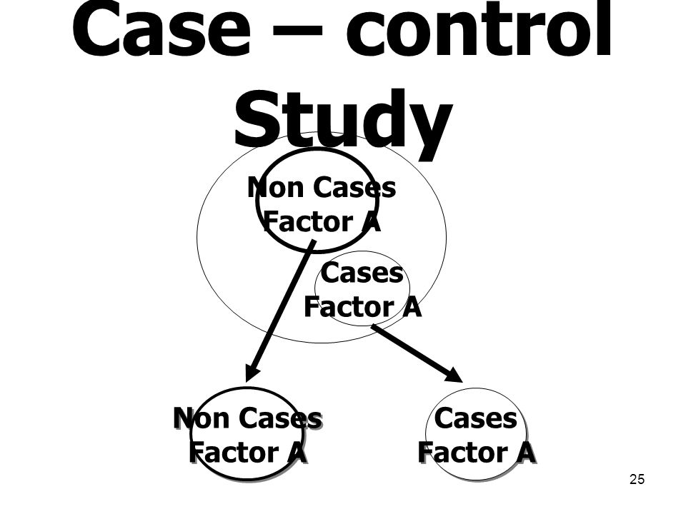 Case – control Study Non Cases Factor A Cases Factor A Non Cases
