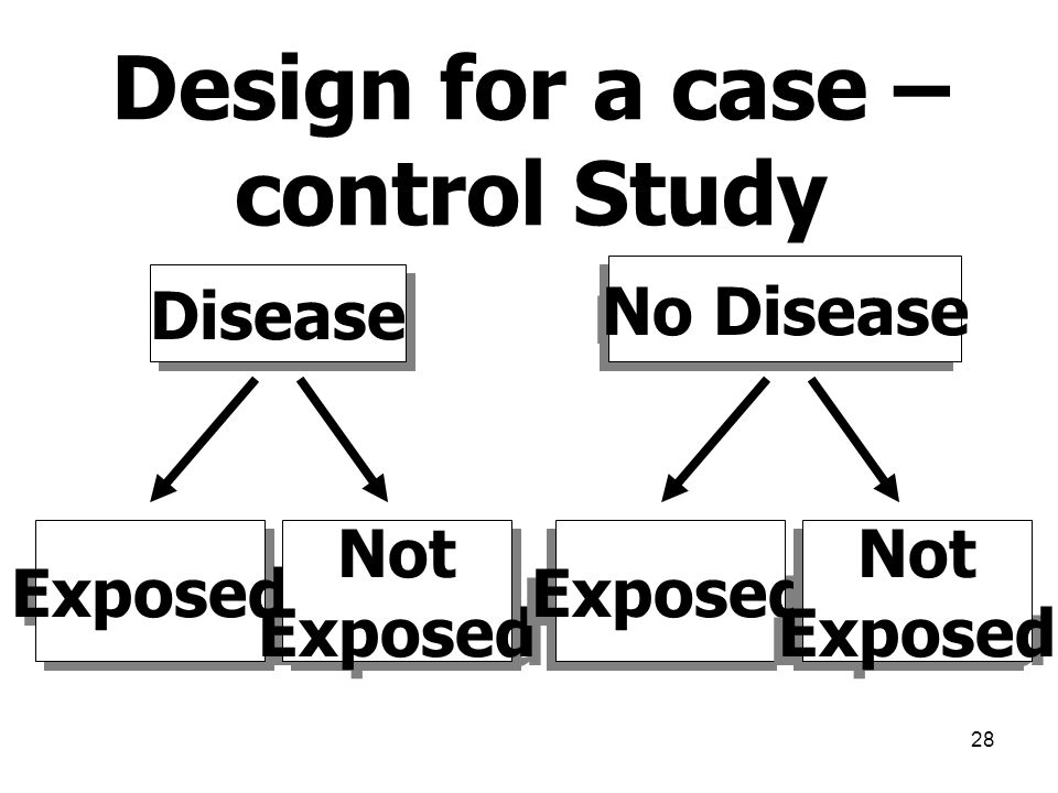 Design for a case – control Study