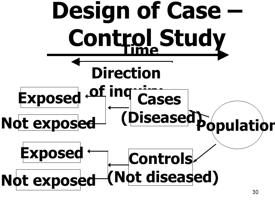 Design of Case – Control Study