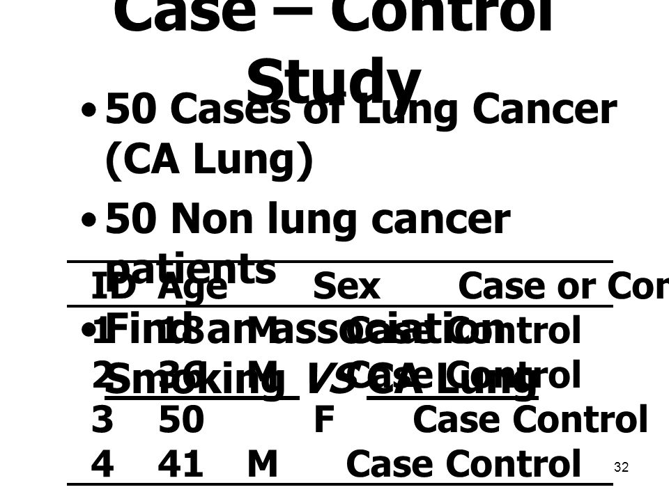 Case – Control Study 50 Cases of Lung Cancer (CA Lung)
