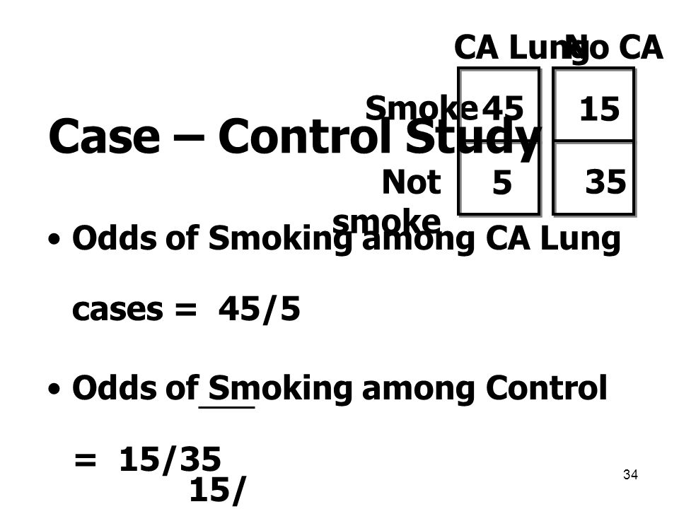 Case – Control Study CA Lung No CA Smoke 45 15 Not smoke 5 35