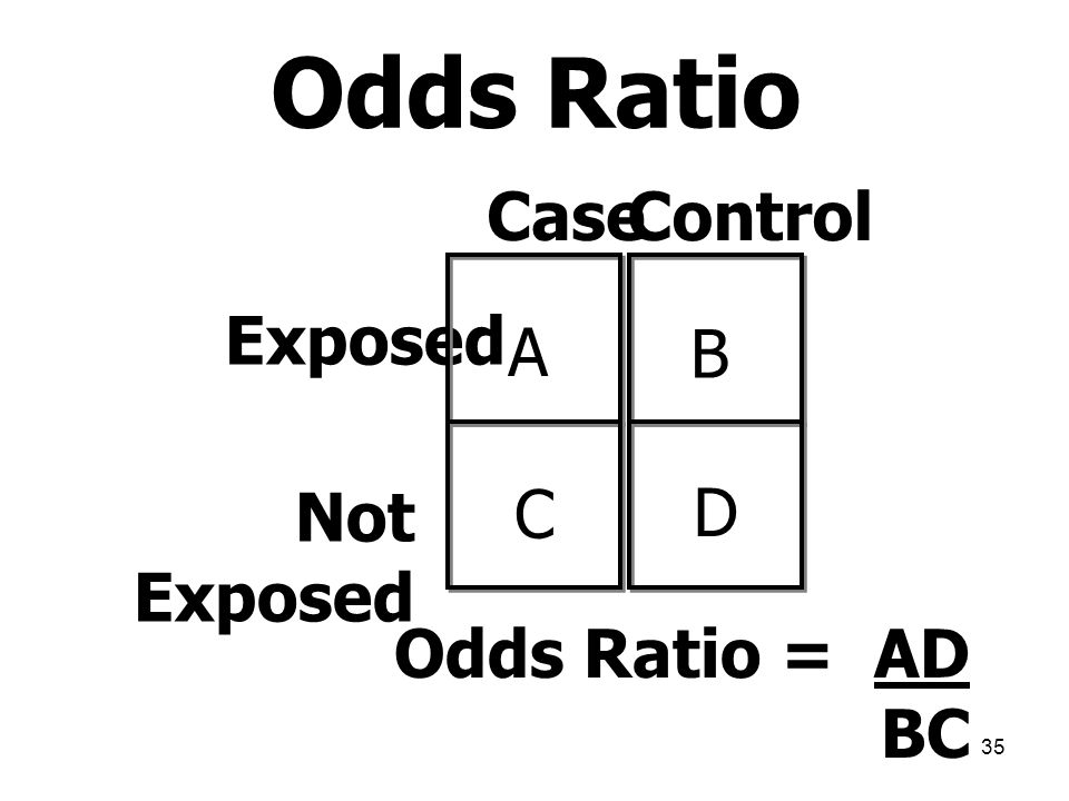 Odds Ratio Case Control Exposed A B Not Exposed C D Odds Ratio = AD BC