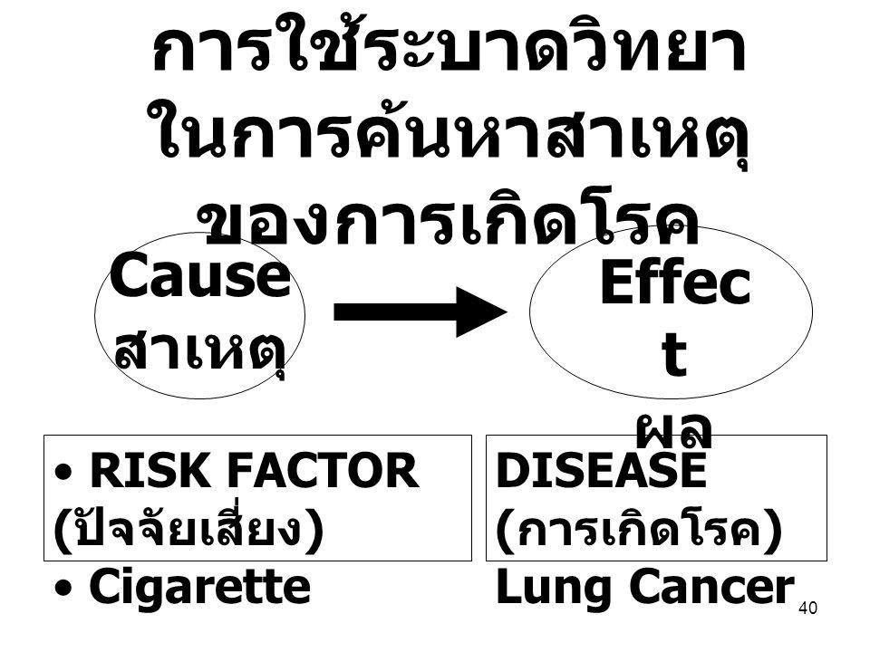 การใช้ระบาดวิทยาในการค้นหาสาเหตุของการเกิดโรค