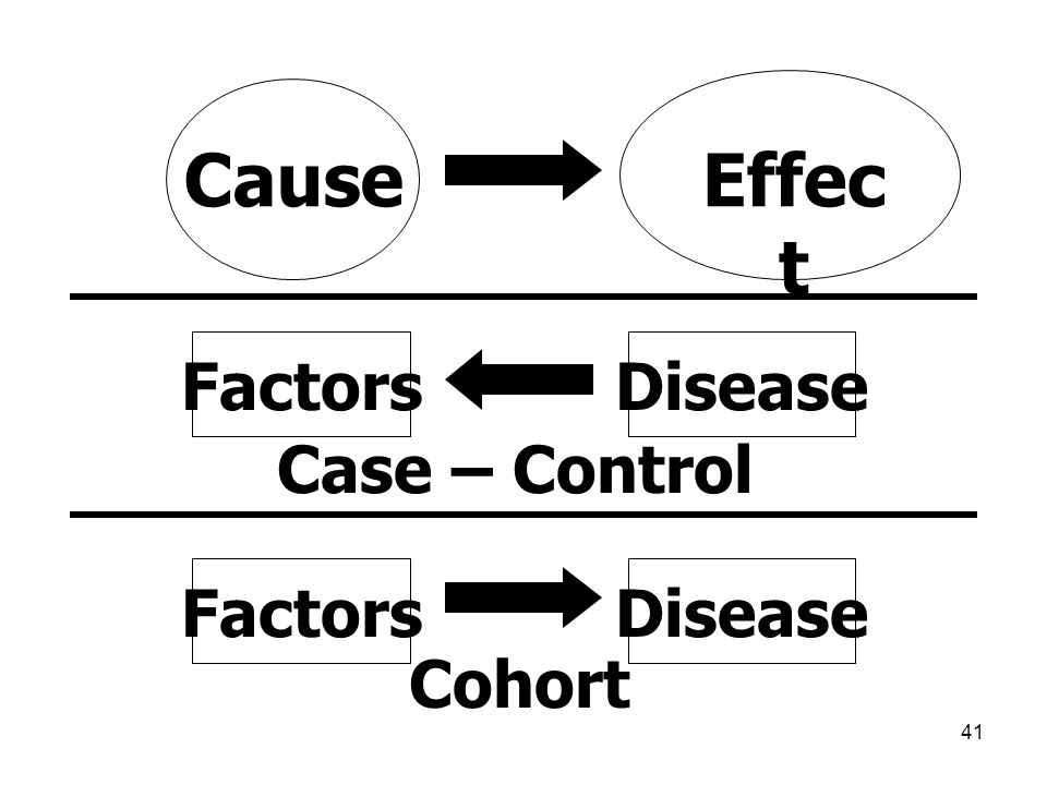 Cause Effect Factors Disease Case – Control Factors Disease Cohort