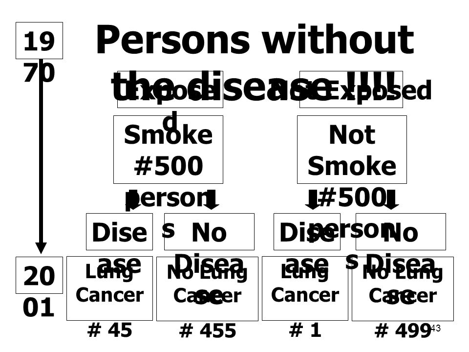 Persons without the disease !!!!