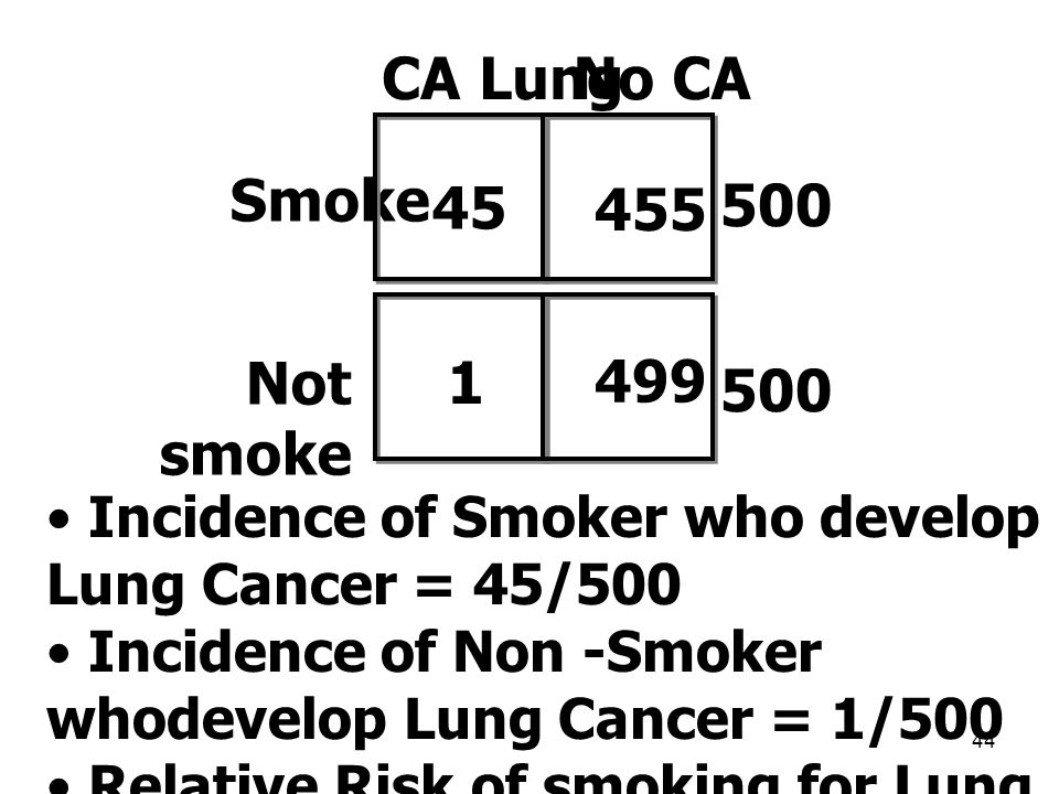 CA Lung No CA Smoke 45 500 455 Not smoke 1 499 500