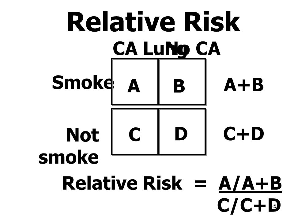 Relative Risk CA Lung No CA Smoke A B A+B Not smoke C D C+D