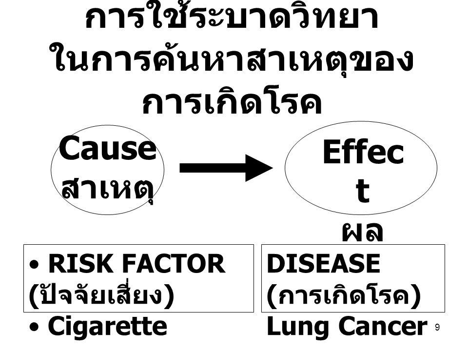 การใช้ระบาดวิทยา ในการค้นหาสาเหตุของการเกิดโรค
