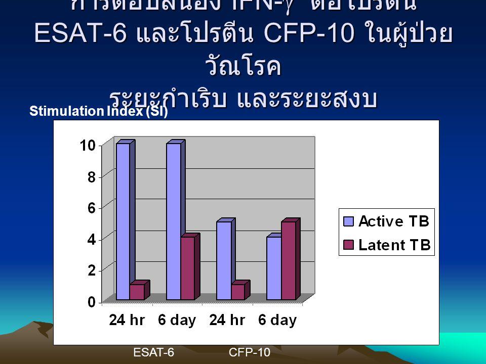 การตอบสนอง IFN-g ต่อโปรตีน ESAT-6 และโปรตีน CFP-10 ในผู้ป่วยวัณโรค ระยะกำเริบ และระยะสงบ