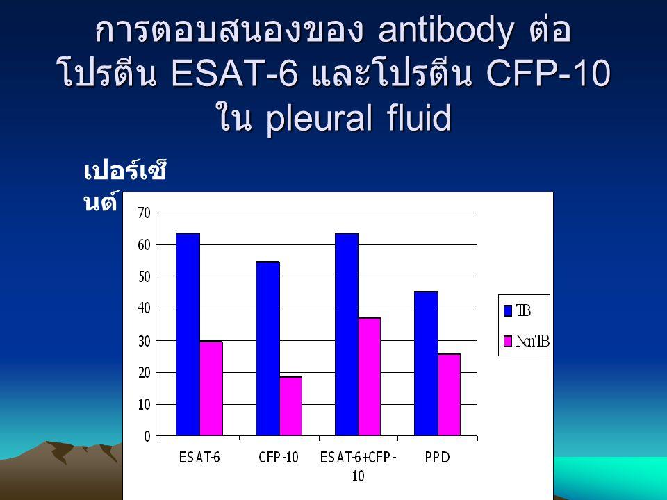 การตอบสนองของ antibody ต่อ โปรตีน ESAT-6 และโปรตีน CFP-10 ใน pleural fluid