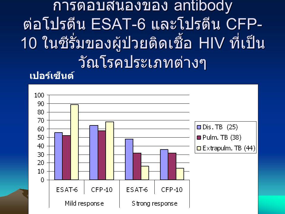 การตอบสนองของ antibody ต่อโปรตีน ESAT-6 และโปรตีน CFP-10 ในซีรั่มของผู้ป่วยติดเชื้อ HIV ที่เป็นวัณโรคประเภทต่างๆ