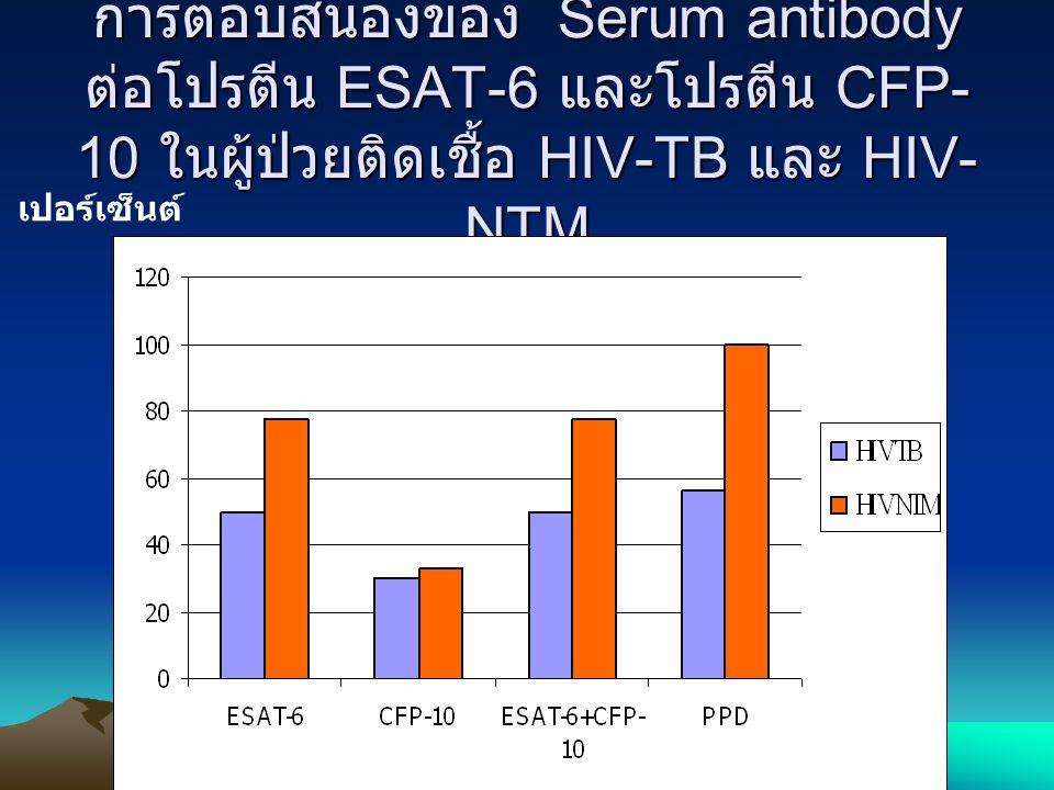 การตอบสนองของ Serum antibody ต่อโปรตีน ESAT-6 และโปรตีน CFP-10 ในผู้ป่วยติดเชื้อ HIV-TB และ HIV-NTM