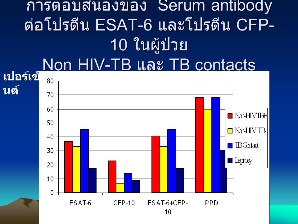 การตอบสนองของ Serum antibody ต่อโปรตีน ESAT-6 และโปรตีน CFP-10 ในผู้ป่วย Non HIV-TB และ TB contacts