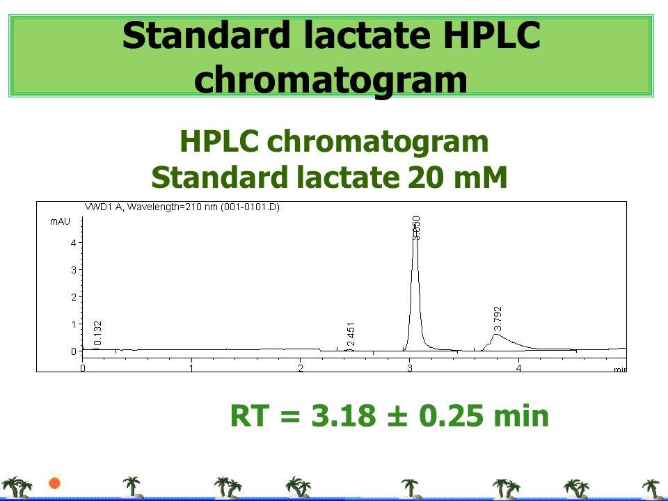 Standard lactate HPLC chromatogram