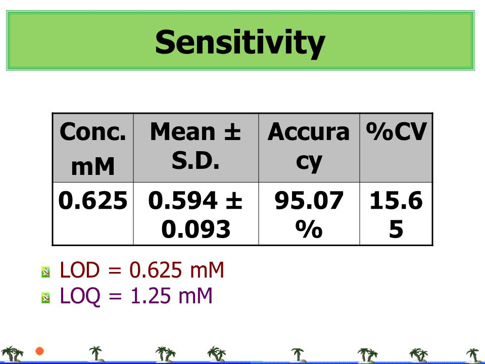 Sensitivity Conc. mM Mean ± S.D. Accuracy %CV 0.625 0.594 ± 0.093
