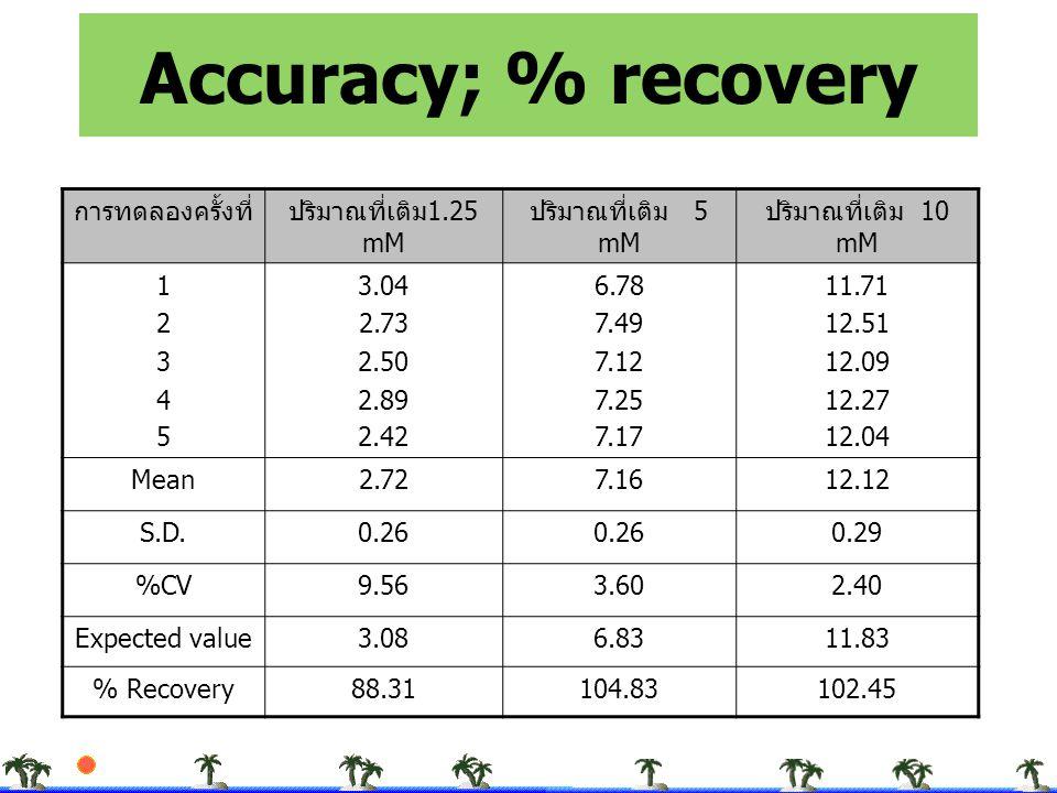 Accuracy; % recovery การทดลองครั้งที่ ปริมาณที่เติม1.25 mM