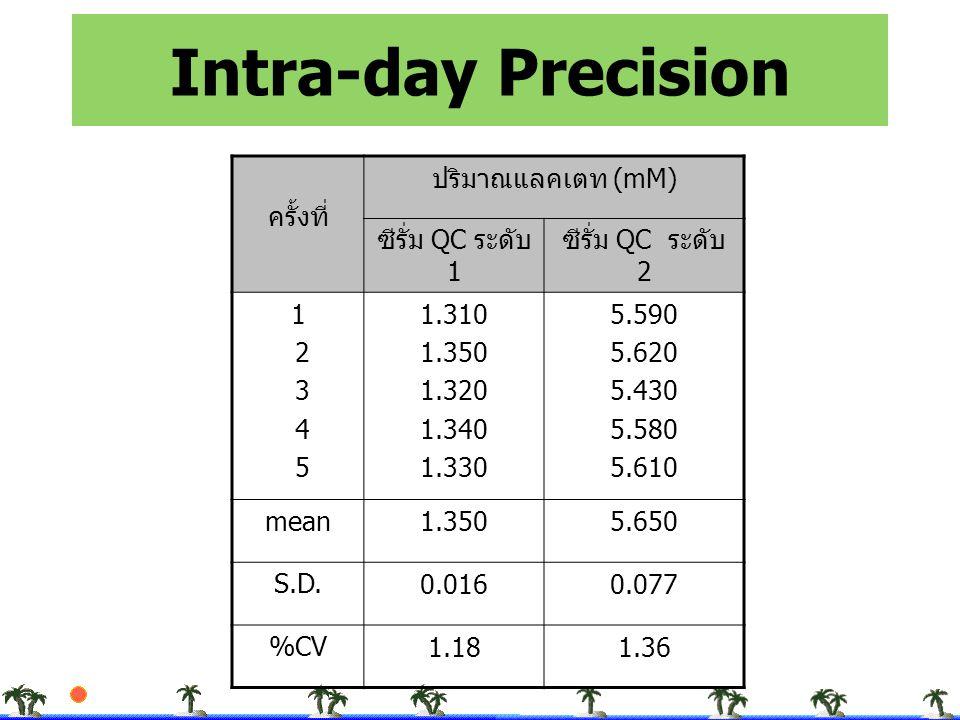 Intra-day Precision ครั้งที่ ปริมาณแลคเตท (mM) ซีรั่ม QC ระดับ 1