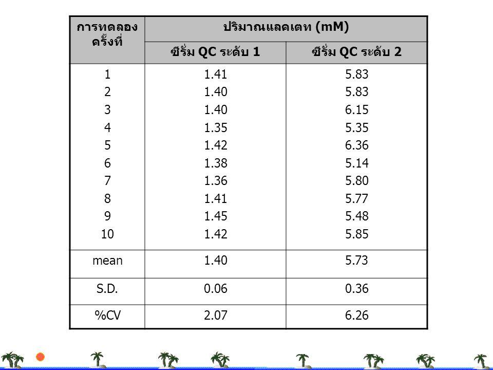 การทดลองครั้งที่ ปริมาณแลคเตท (mM) ซีรั่ม QC ระดับ 1. ซีรั่ม QC ระดับ 2. 1. 2. 3. 4. 5. 6. 7.