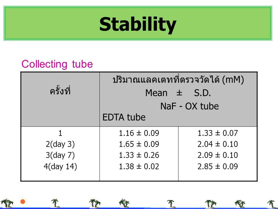 ปริมาณแลคเตทที่ตรวจวัดได้ (mM)