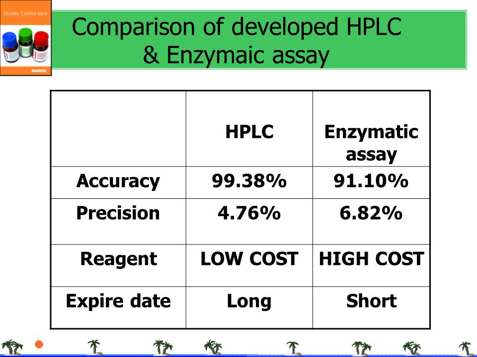 Comparison of developed HPLC & Enzymaic assay