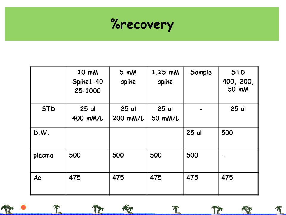 %recovery 10 mM Spike1:40 25:1000 5 mM spike 1.25 mM Sample STD