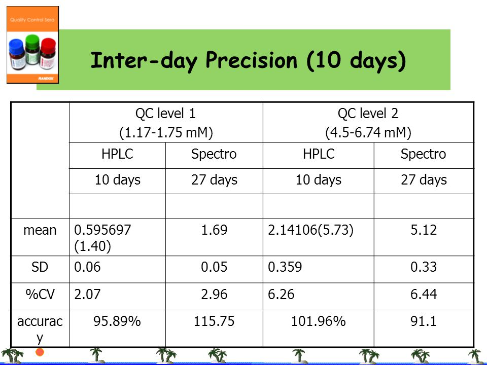 Inter-day Precision (10 days)
