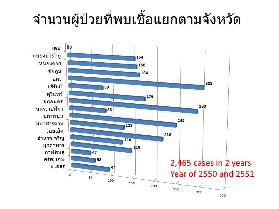 จำนวนผู้ป่วยที่พบเชื้อแยกตามจังหวัด