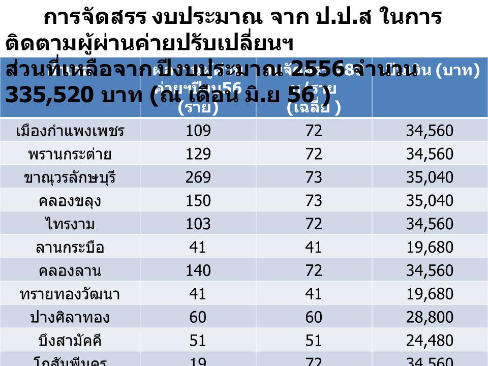 ผลงานผู้ผ่านค่ายฯปีงบ56 (ราย)