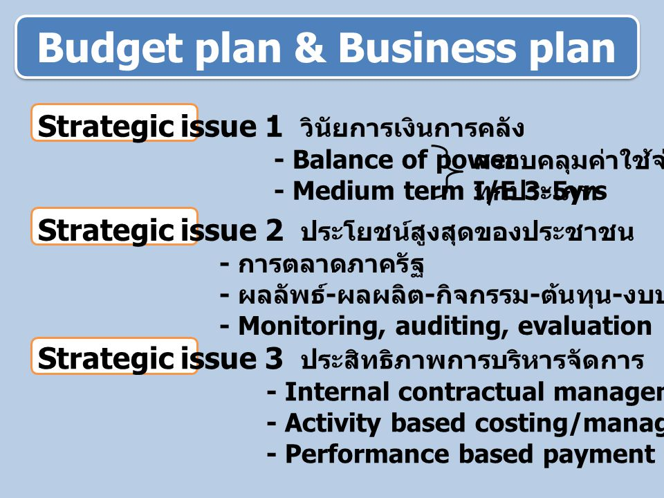 Budget plan & Business plan