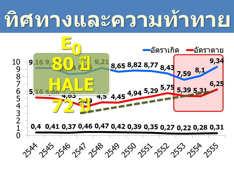 ทิศทางและความท้าทาย E0 80 ปี HALE 72 ปี