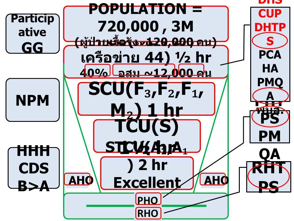 PCU(เดี่ยว 17,เครือข่าย 44) ½ hr