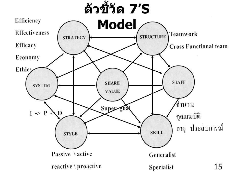 ตัวชี้วัด 7'S Model 15