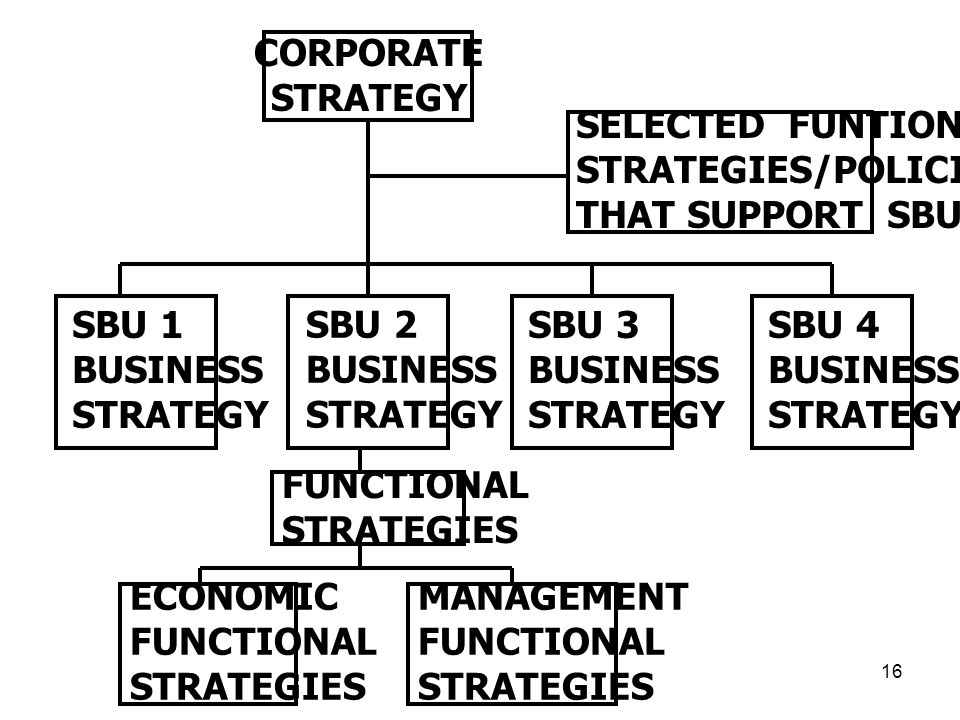 CORPORATE STRATEGY. SELECTED FUNTIONAL. STRATEGIES/POLICIES. THAT SUPPORT SBUs. SBU 1. BUSINESS.