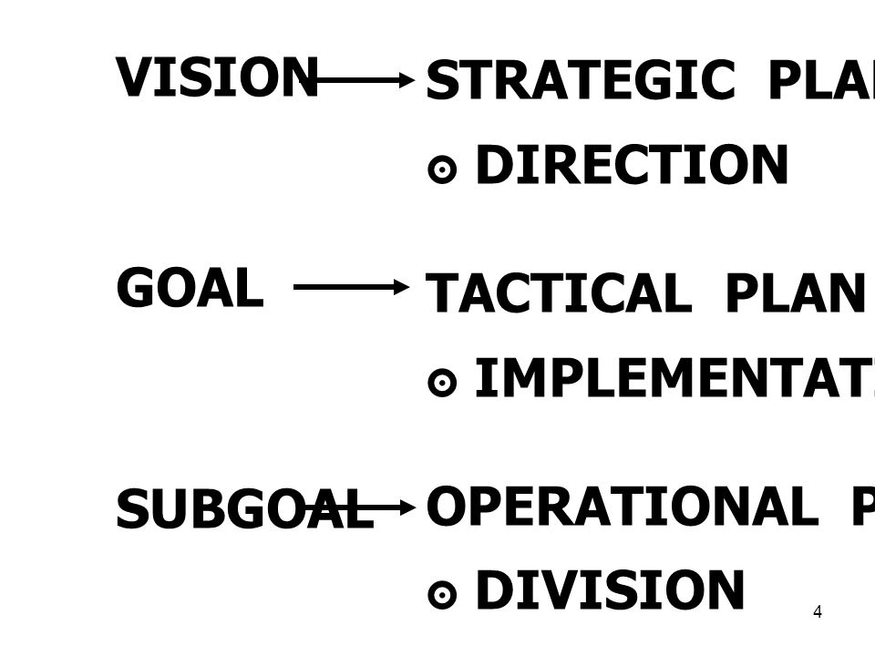 VISION GOAL. SUBGOAL. STRATEGIC PLAN. ๏ DIRECTION. TACTICAL PLAN. ๏ IMPLEMENTATION. OPERATIONAL PLAN.