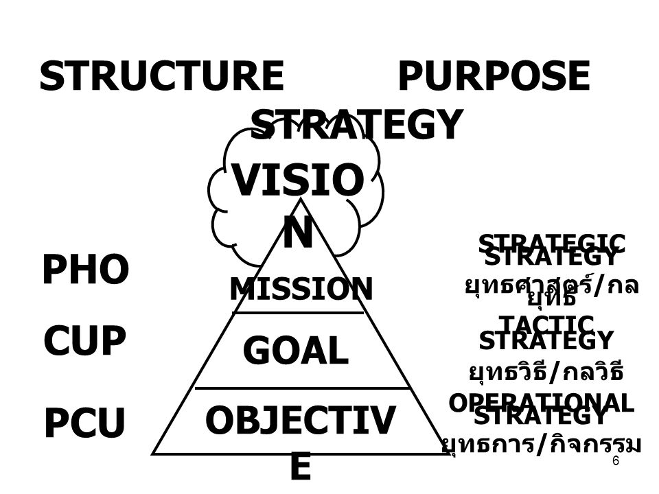 STRUCTURE PURPOSE STRATEGY