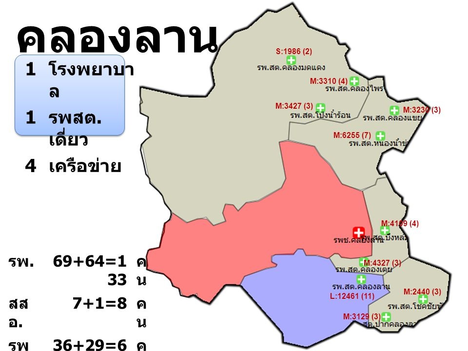 คลองลาน 1 โรงพยาบาล รพสต.เดี่ยว 4 เครือข่าย รพ. 69+64=133 คน สสอ.