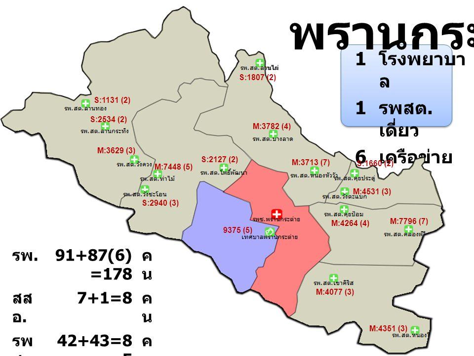 พรานกระต่าย 1 โรงพยาบาล รพสต.เดี่ยว 6 เครือข่าย รพ. 91+87(6)=178 คน