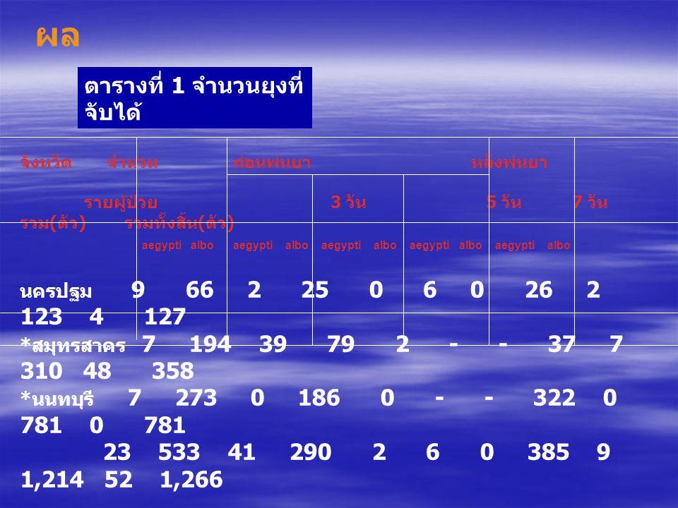 ผล ตารางที่ 1 จำนวนยุงที่จับได้ นครปฐม 9 66 2 25 0 6 0 26 2 123 4 127