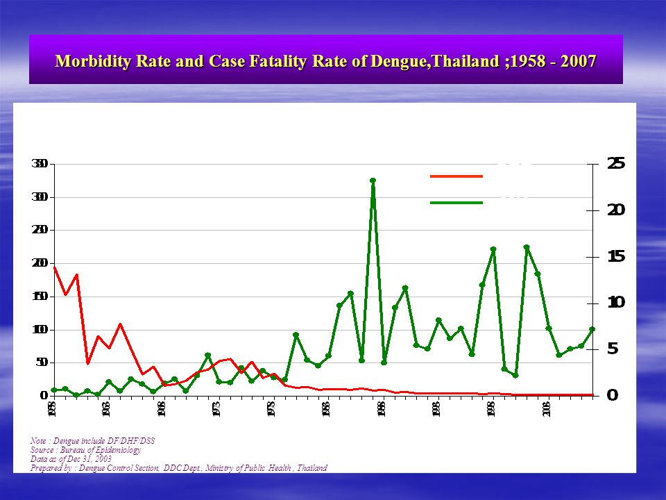Morbidity Rate and Case Fatality Rate of Dengue,Thailand ;1958 - 2007