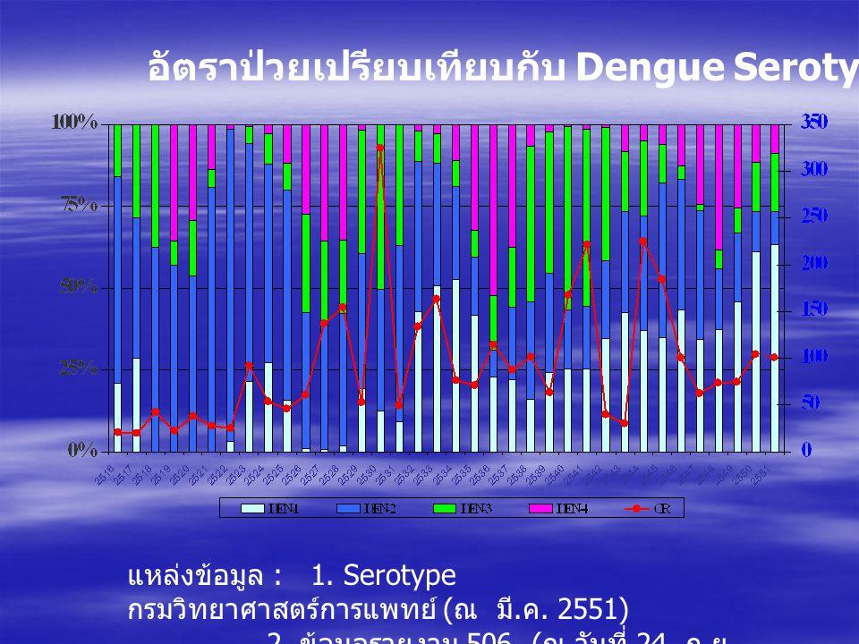 อัตราป่วยเปรียบเทียบกับ Dengue Serotype ปี 2516-2551