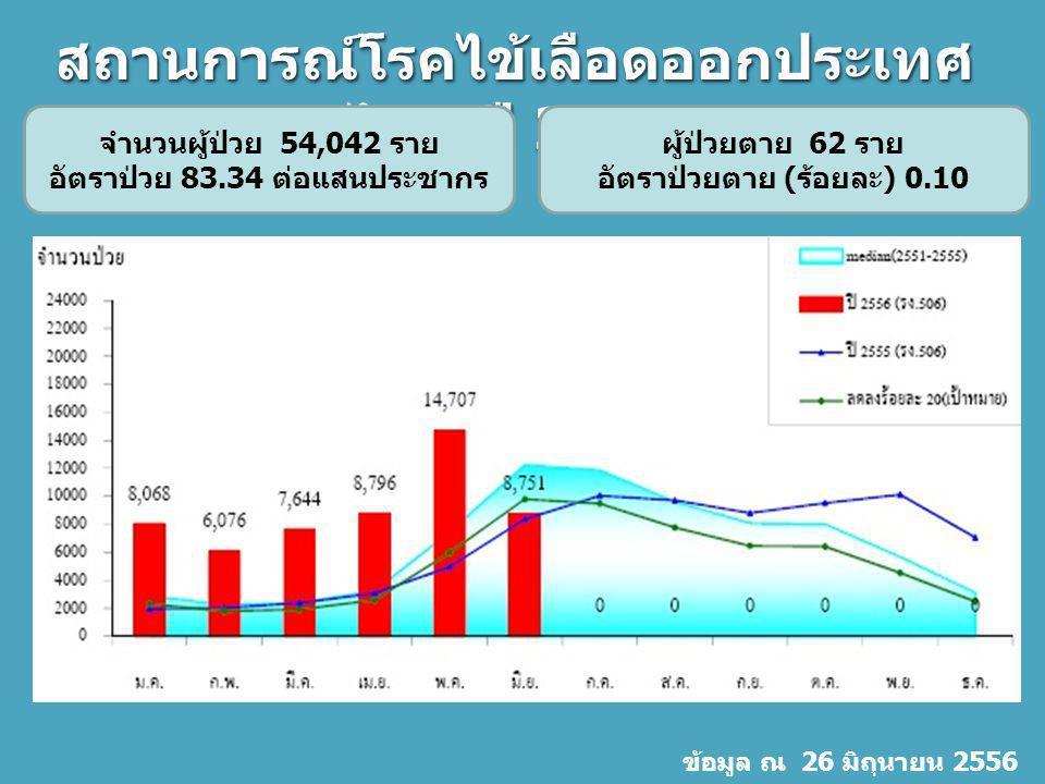สถานการณ์โรคไข้เลือดออกประเทศไทย ปี 2556