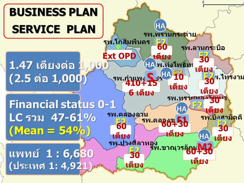 S BUSINESS PLAN SERVICE PLAN F2 F2 1.47 เตียงต่อ 1,000 (2.5 ต่อ 1,000)