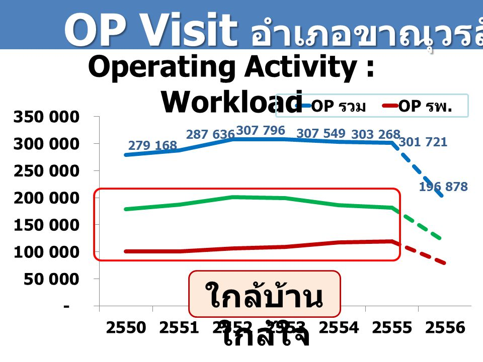 Operating Activity : Workload