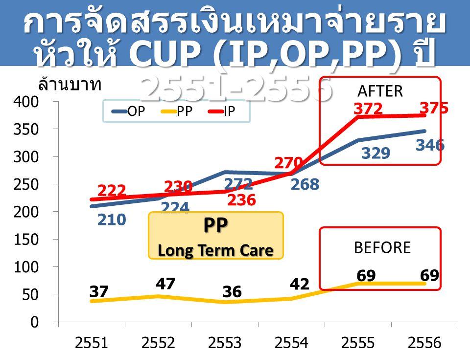 การจัดสรรเงินเหมาจ่ายรายหัวให้ CUP (IP,OP,PP) ปี 2551-2556