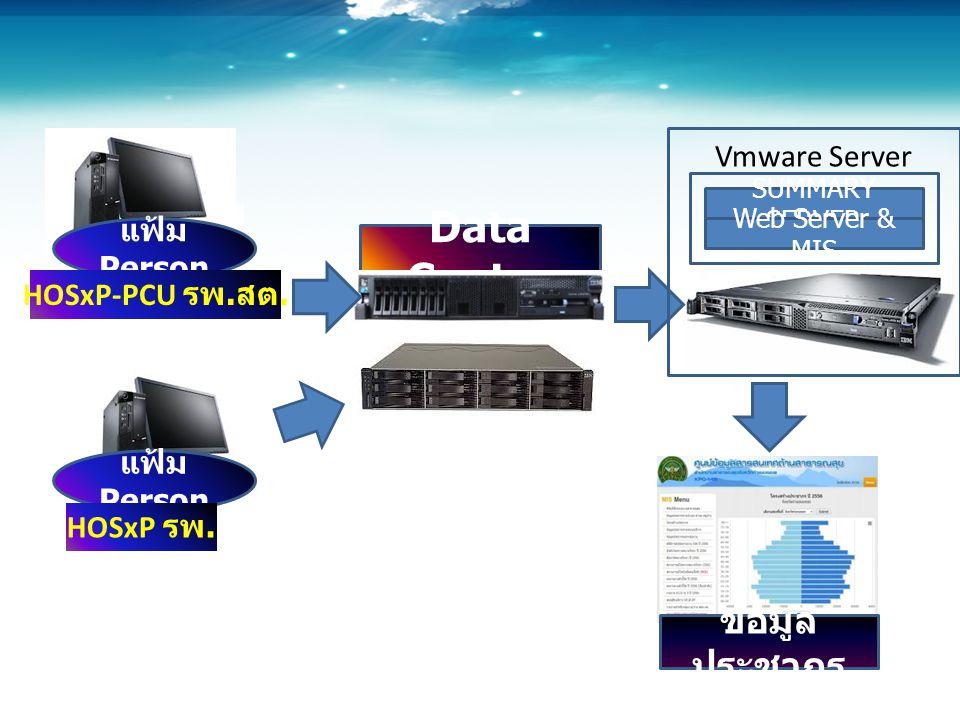 Data Center ข้อมูลประชากร Vmware Server แฟ้ม Person HOSxP-PCU รพ.สต.