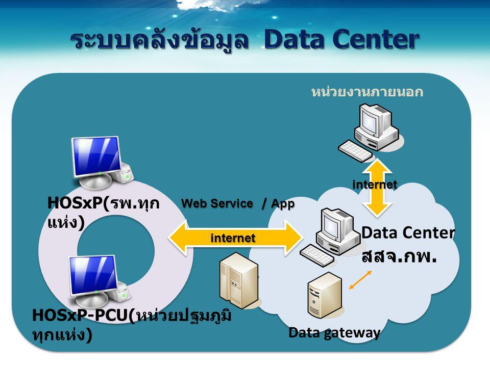 ระบบคลังข้อมูล Data Center